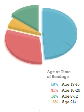 Survey of Victims: Age at time of bondage